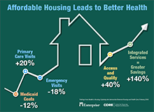 Affordable Housing Leads to Better Health Infographic