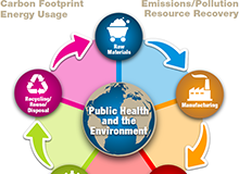 Public Health and the Environment: Life Cycle Graphic
