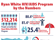 RWHAP Infographic