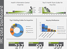 NIDDK Inquiry Response Center Data Dashboard