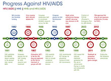 Progress Against HIV/AIDS timeline graphic